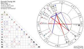 Donald Trump Horoscope Astrology King