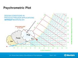 Munters Psychrometric Chart Dehumidification Systems For Food Applications Ppt Download