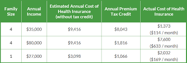 Affordable Care Act Income Chart Premium Tax Credit Charts 2015