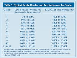 All About A Lexile Read180 System 44 Groups Wildomar