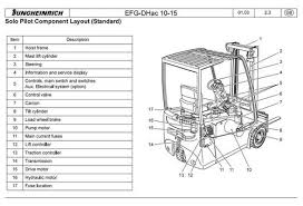 jungheinrich electric lift truck efg422 efg425 efg425k efg425s jungheinrich electric lift truck type efg 110 efg 110k efg 113 efg 115 workshop service manual