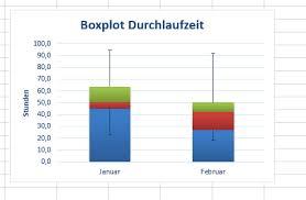 Wie Erstellt Man Ein Boxplotdiagramm Mit Ms Excel Excel Kurs Bayern