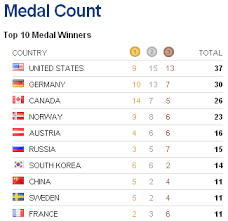Olympic Gold Medal Chart Canada Owns Podium In Vancouver Toronto Mikes Blog