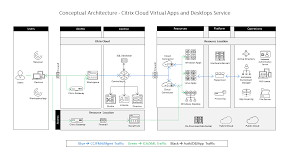 Proximity Chart Architecture Citrix Cloud Virtual Apps And Desktops Service Reference