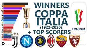 COPPA ITALIA WINNERS 1922 2020 - YouTube