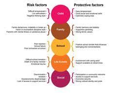 Risk And Protective Factors Chart Risk And Protective Factors In Preventing Substance Abuse On