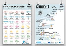 Taste Kerry Fish Resources Dennison Design