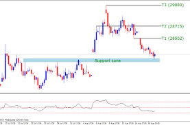 Mcx Gold Time To Rise Technical Analysis