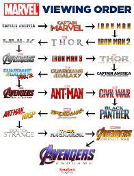 MARVEL MOVIES VIEWING ORDER | Marvel movies, Marvel cinematic, Avengers