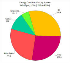 Pie Chart Of Energy Sources In Us Bigenergy