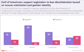 51 Of People Support A Bill To Ban Discrimination Based On