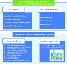 Organization Chart Of Korean Diabetes Prevention Study