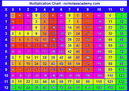 Multiplication Chart 12 Twelve Times Table Chart Free To