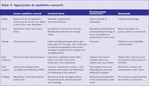Research Tables Table 3 From Step By Step Guide To Critiquing Research Part