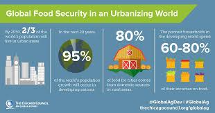 Global Food Security Symposium 2016 Social Media Toolkit