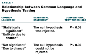 Ecp Primer On Statistical Significance And P Values