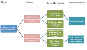 Affinity Diagram Template Affinity Diagram Bustrackingsystem 17