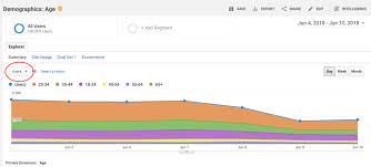 Area Stack Charts With Google Analytics Data Tutorial By