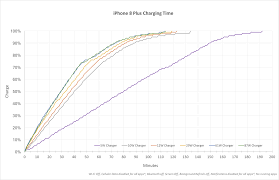 Apple Brix Chart How To Fast Charge Your Iphone Or Ipad