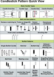 Stock Market Candlestick Chart Patterns Chart Patterns Intro Stock Trading Strategies Investing