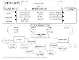 unit organizer routine template clc corner