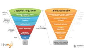 within the customer acquisition process it all starts with the development of marketing campaign content this is the creation of promotional materials talent acquisition manager job description