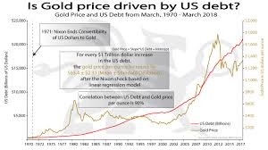 Gold 25 Year Chart Is Gold Price Driven By Us Debt Bullionbuzz Chart Of The