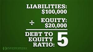 Risultati immagini per Debt-to-Equity Ratio