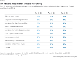 Listening Chart For 5 Year Old Radio Revenue And Reach Deloitte Insights