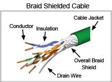 protecting video signals from emi when using catx extenders nti blog twisted pair wiring diagram figure 1 braid shielded twisted pair cable Twisted Pair Wiring Diagram
