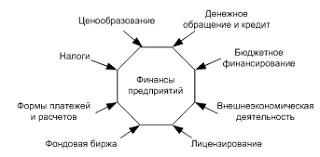 Финансы и финансовые ресурсы предприятия Финансы предприятий часть общегосударственной финансовой системы