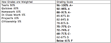 50 Point Grading Scale Chart Grading Ms Bradleys 4th Grade Class