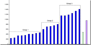 Group Chart Group Column Chart With Lines For Excel Dashboard
