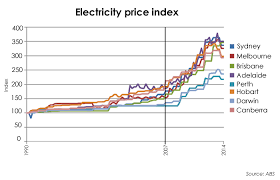 Electricity Prices Electricity Prices Historical Graph