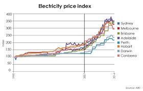 Electricity Cost Chart Electricity Company Electricity Company Sydney