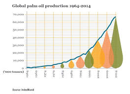 About Palm Oil Palm Oil Investigations
