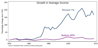 Inequality Chart Chart Americas Income Inequality Is Spiraling Out Of Control
