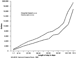 Hospice Benefit Period Chart Hospice Cost Per Stay By Length Of Stay 1984 Open I