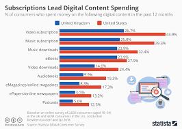 Chart Subscriptions Lead Digital Content Spending Statista