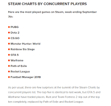 Citadel Forged With Fire Steam Charts Black Desert Online Steam Charts Pwner
