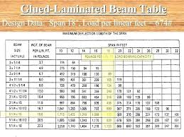 Wood Beam Size Chart Wood Beam Sizes Application Photos Wood Beam Spans Wood Beam
