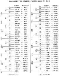 Drill Bit Fraction To Decimal Chart Fractions To Decimals Chart Helpful Hints Tips Drill