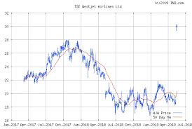 Westjet Stock Price Chart Westjet Airlines Ltd Tse Wja Stock Chart Quotes Ino Com