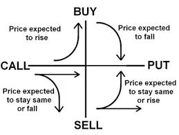 Call Put Option Charts Put Call Option Agreement Put And Call Option Agreement Shares