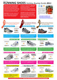 Saucony Pronation Chart Holiday Buying Guide Running Shoes December 2011