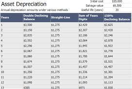 Depreciation Schedule Calculator Asset Depreciation Schedule Calculator Template