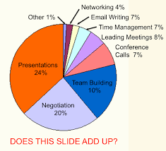 Joyful Public Speaking From Fear To Joy This Pie Chart