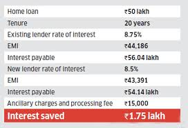 Home Loan Three Steps Home Loan Borrowers Can Take To