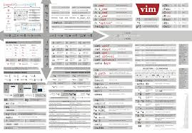 python regex cheat sheet this is my favorite vim cheat sheet does anyone know who created it