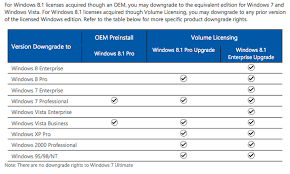 Downgrading Windows How Low Can You Go Zdnet